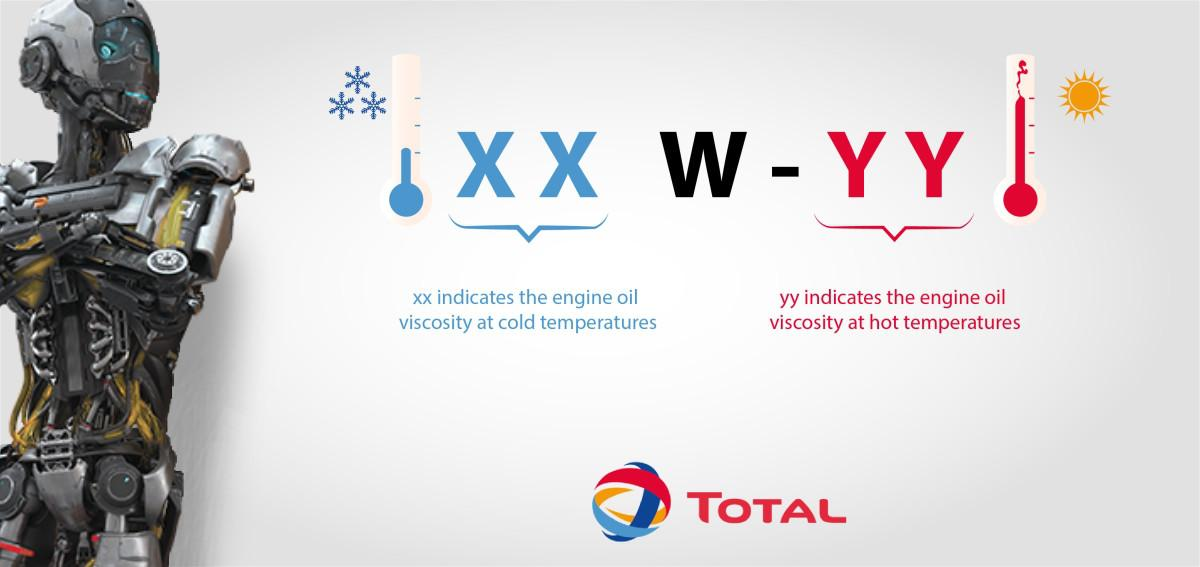 Let us help you in understanding the engine oil grades using this template