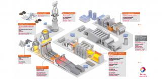 Learn how Total Lubricants can help the steel industry getting the best of its machinery