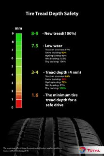 make sure to keep an eye on your tire tread depth for a safe drive